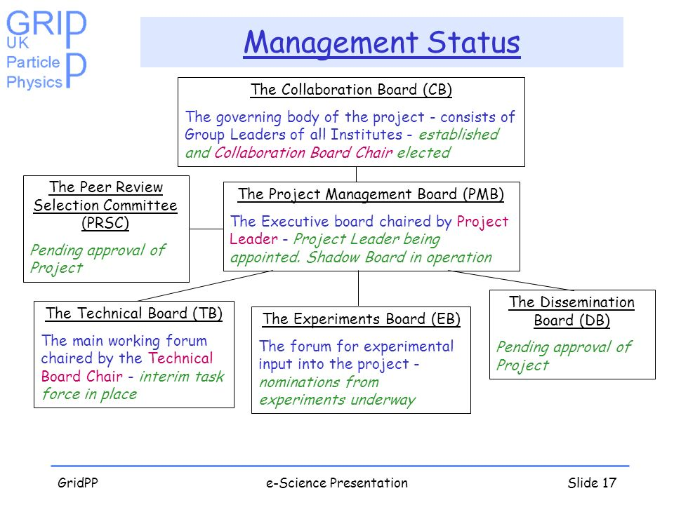 GridPPe-Science PresentationSlide 17 Management Status The Project Management Board (PMB) The Executive board chaired by Project Leader - Project Lead