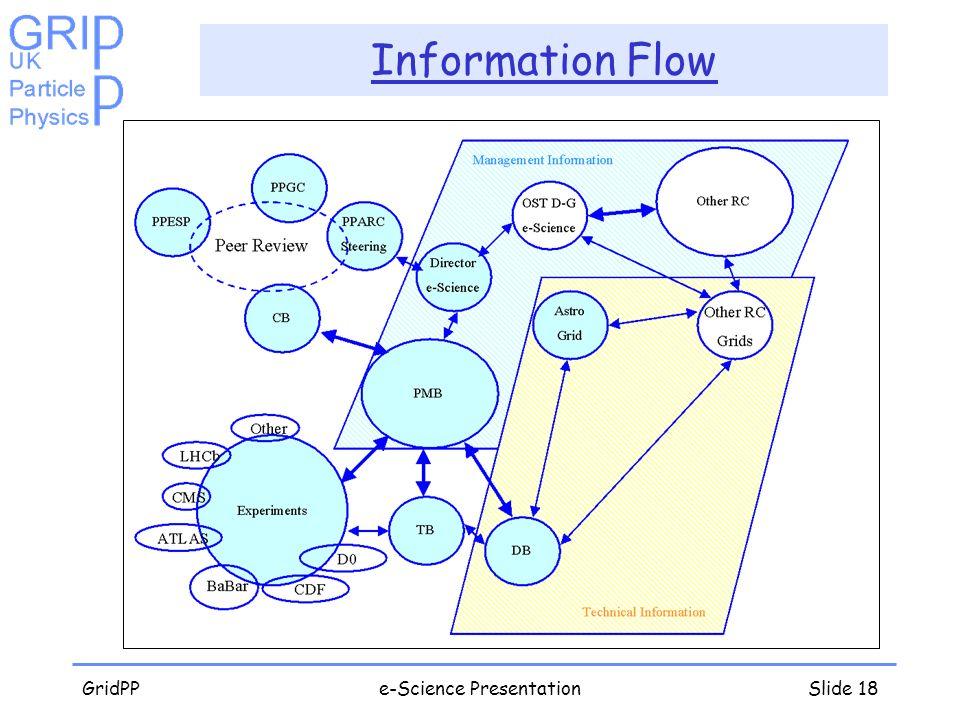 GridPPe-Science PresentationSlide 18 Information Flow