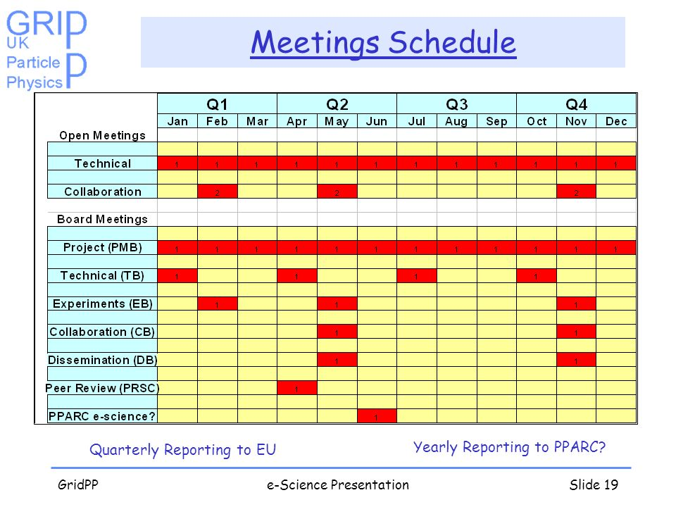 GridPPe-Science PresentationSlide 19 Meetings Schedule Quarterly Reporting to EU Yearly Reporting to PPARC?