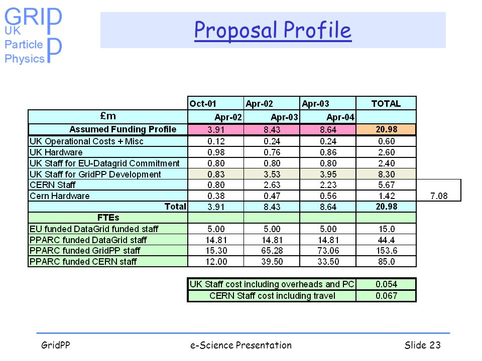 GridPPe-Science PresentationSlide 23 Proposal Profile