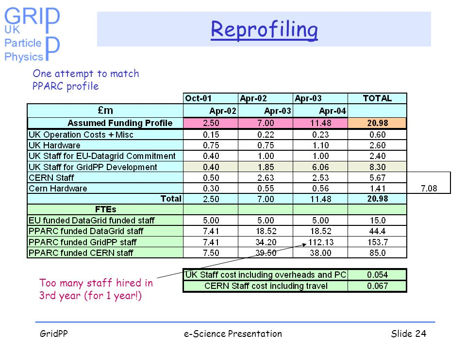 GridPPe-Science PresentationSlide 24 Reprofiling Too many staff hired in 3rd year (for 1 year!) One attempt to match PPARC profile