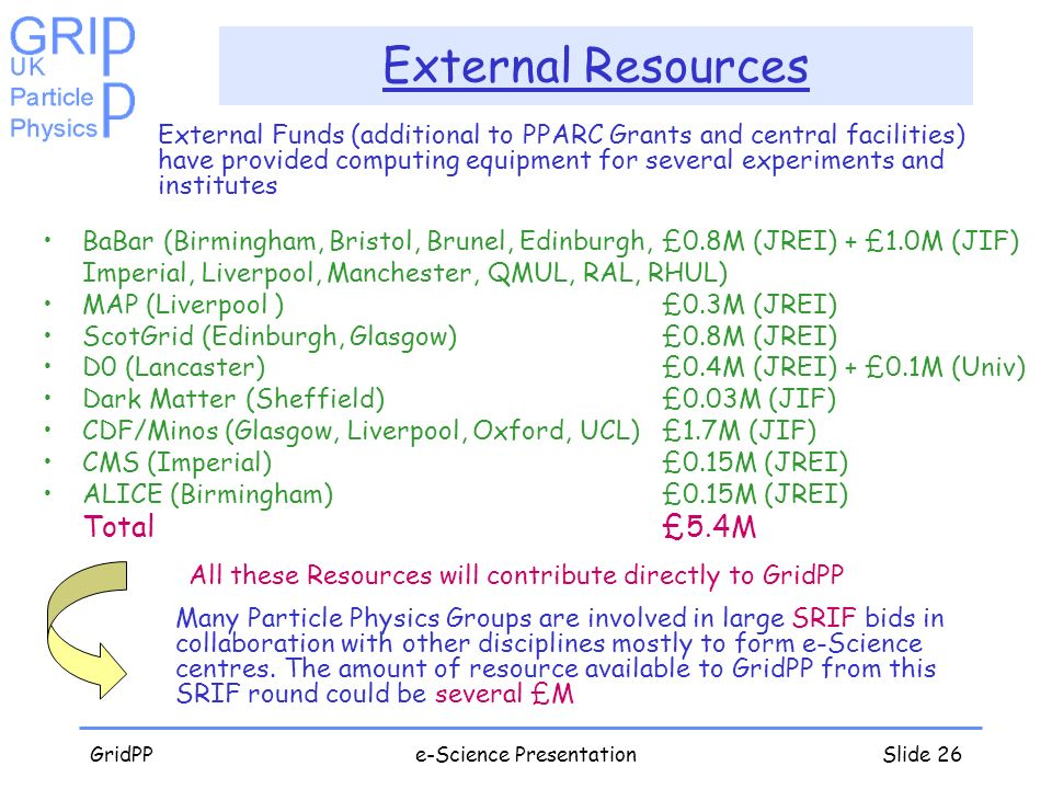 GridPPe-Science PresentationSlide 26 External Resources External Funds (additional to PPARC Grants and central facilities) have provided computing equ