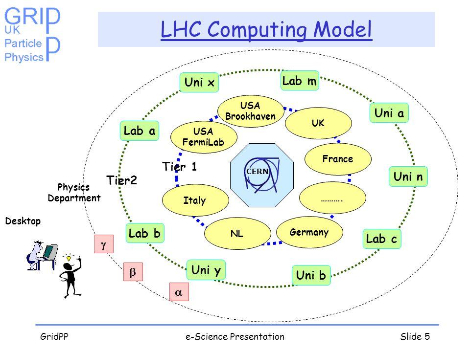 GridPPe-Science PresentationSlide 5 LHC Computing Model Physics Department Desktop CERN Tier2 Lab a Uni a Lab c Uni n Lab m Lab b Uni b Uni y Uni x Ti