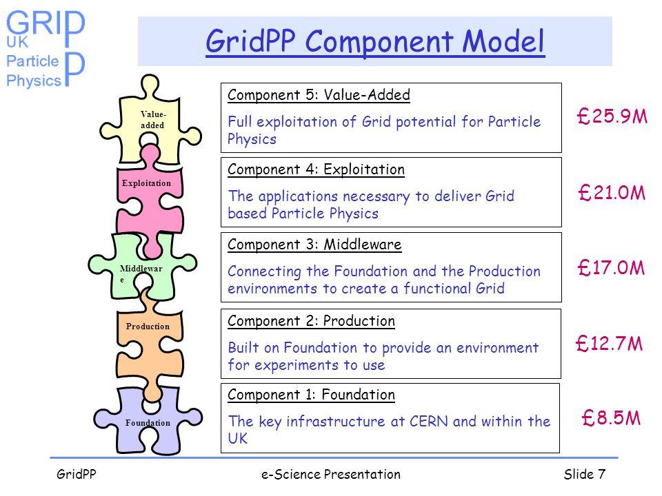 GridPPe-Science PresentationSlide 7 GridPP Component Model Foundation Value- added Production Middlewar e Exploitation Component 1: Foundation The key