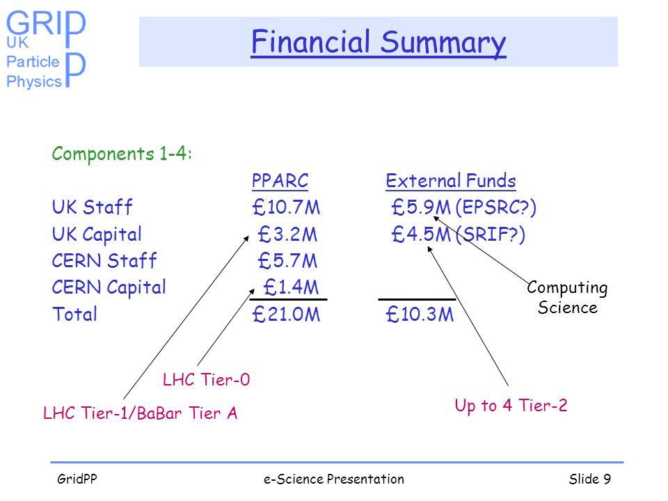 GridPPe-Science PresentationSlide 9 Financial Summary Components 1-4: PPARCExternal Funds UK Staff£10.7M £5.9M (EPSRC?) UK Capital £3.2M £4.5M (SRIF?)