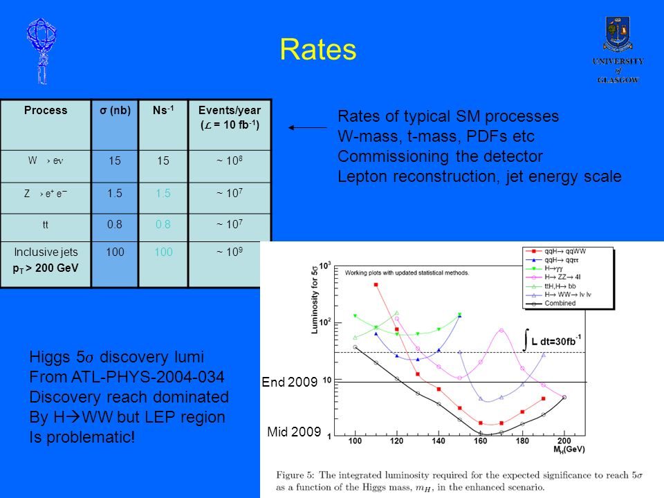Rates Processσ (nb)Ns -1 Events/year ( L = 10 fb -1 ) W e ν 15 ~ 10 8 Z e + e 1.5 ~ 10 7 tt 0.8 ~ 10 7 Inclusive jets p T > 200 GeV 100 ~ 10 9 Rates of typical SM processes W-mass, t-mass, PDFs etc Commissioning the detector Lepton reconstruction, jet energy scale Higgs 5 discovery lumi From ATL-PHYS-2004-034 Discovery reach dominated By H WW but LEP region Is problematic.
