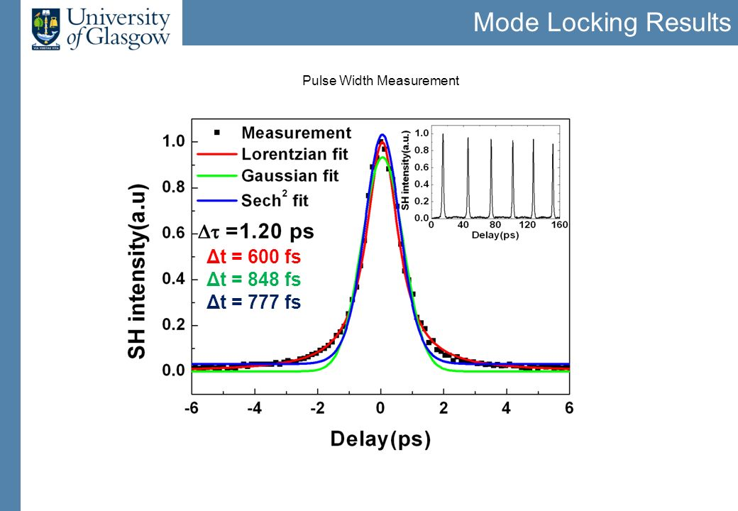 Mode Locking Results Pulse Width Measurement Δt = 600 fs Δt = 848 fs Δt = 777 fs