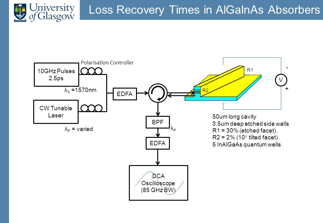 Loss Recovery Times in AlGaInAs Absorbers 10GHz Pulses 2.5ps CW Tunable Laser Polarisation Controller BPF DCA Oscilloscope (85 GHz BW) 50um long cavit