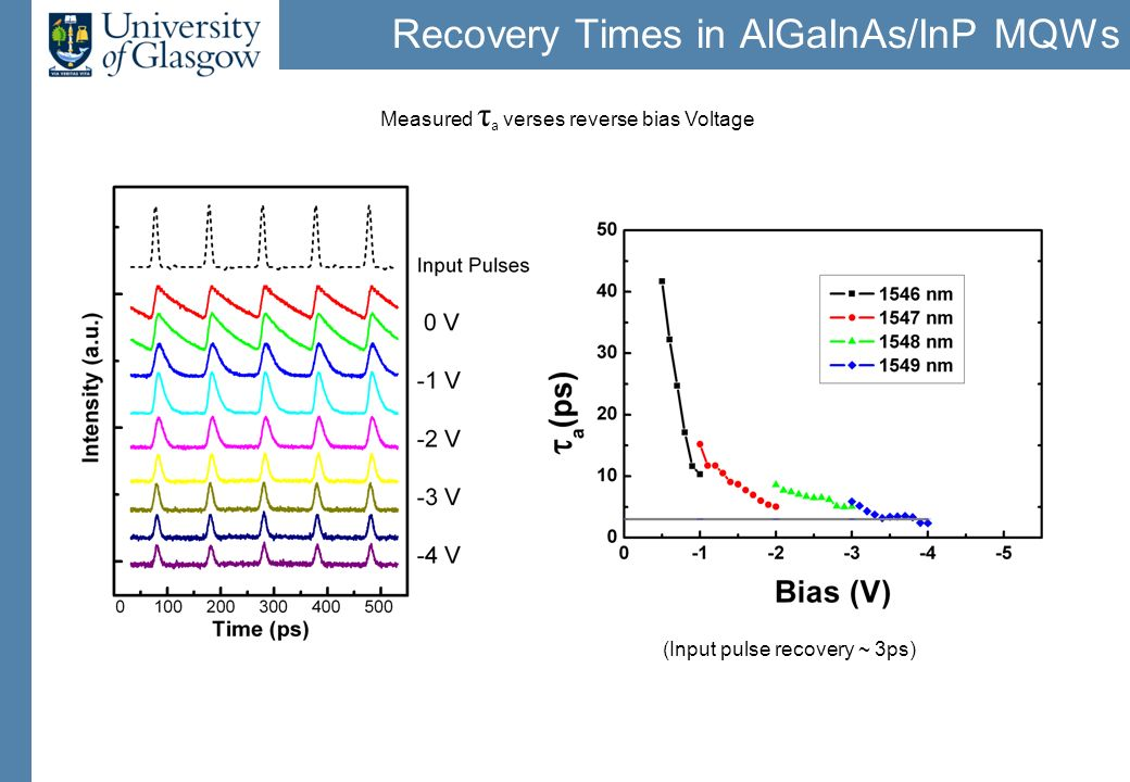 Recovery Times in AlGaInAs/InP MQWs K.Nishimura et al., IEEE J.