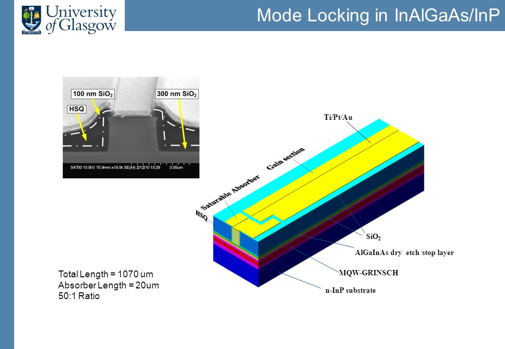 Mode Locking in InAlGaAs/InP n-InP substrate MQW-GRINSCH AlGaInAs dry etch stop layer Ti/Pt/Au SiO 2 Total Length = 1070 um Absorber Length = 20um 50: