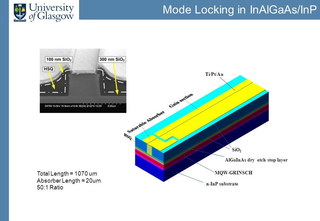 Mode Locking Results Autocorrelation Trace I Gain = 40mA V SA = -3V