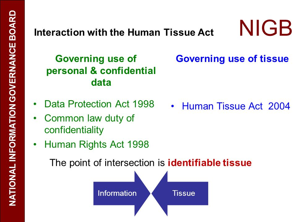 Interaction with the Human Tissue Act NIGB Governing use of tissue Human Tissue Act 2004 Governing use of personal & confidential data Data Protection Act 1998 Common law duty of confidentiality Human Rights Act 1998 NATIONAL INFORMATION GOVERNANCE BOARD The point of intersection is identifiable tissue InformationTissue
