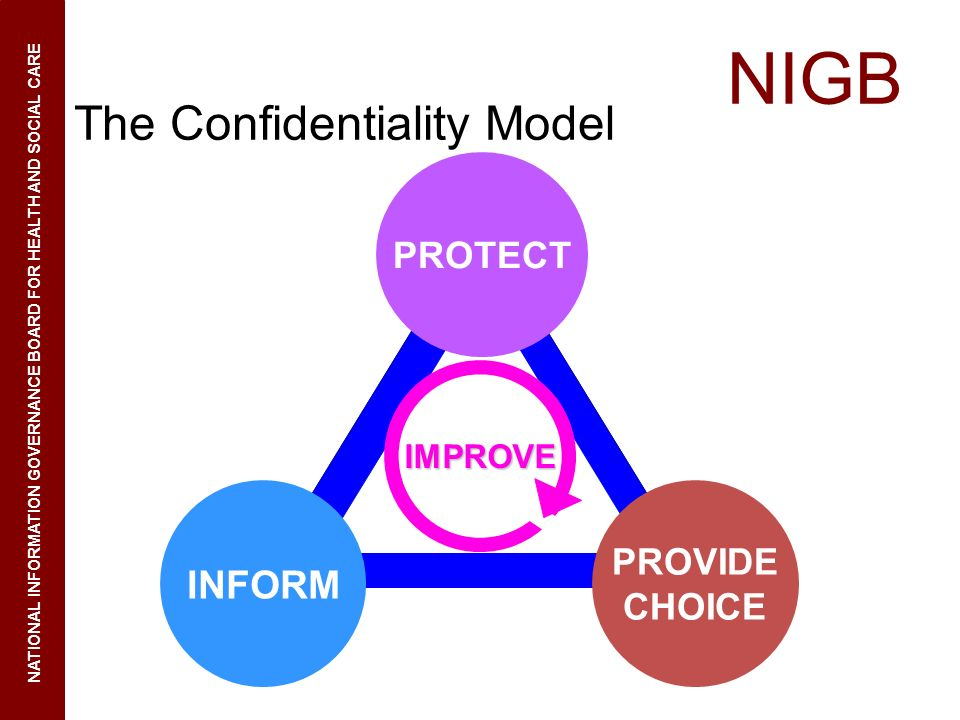 NIGB NATIONAL INFORMATION GOVERNANCE BOARD FOR HEALTH AND SOCIAL CARE The Confidentiality Model INFORM PROTECT IMPROVE PROVIDE CHOICE
