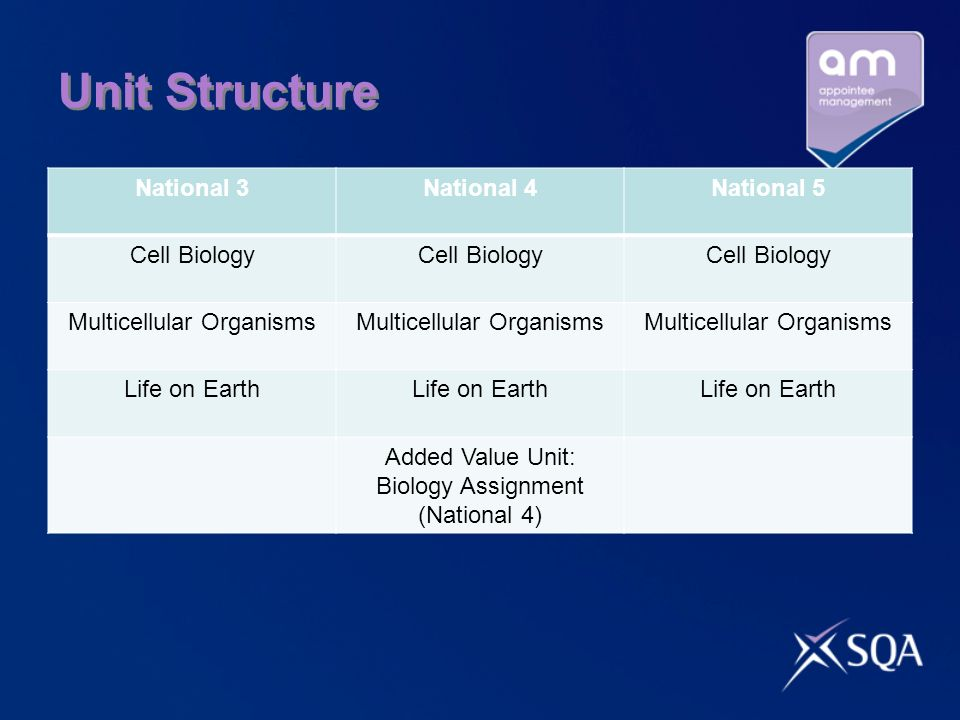 Unit Structure National 3National 4National 5 Cell Biology Multicellular Organisms Life on Earth Added Value Unit: Biology Assignment (National 4)