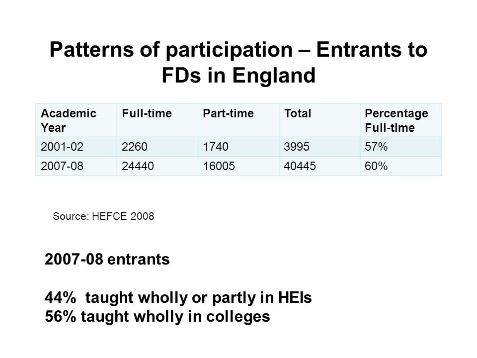 Patterns of participation – Entrants to FDs in England Academic Year Full-timePart-timeTotalPercentage Full-time 2001-0222601740399557% 2007-082444016