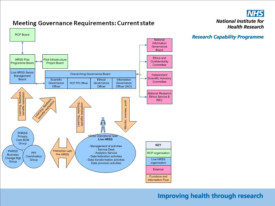 Meeting Governance Requirements: Current state