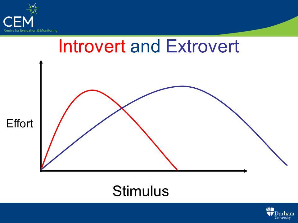 Introvert and Extrovert Stimulus Effort