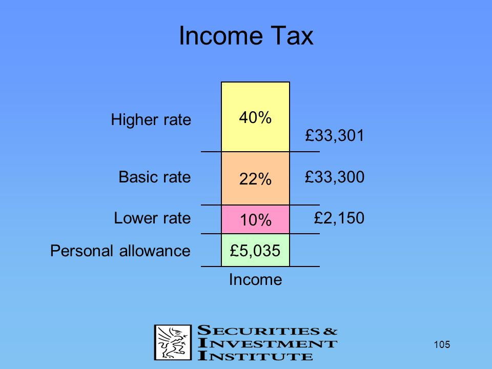 105 Income Tax Income £5,035 10% 22% 40% Personal allowance Lower rate Basic rate Higher rate £2,150 £33,300 £33,301