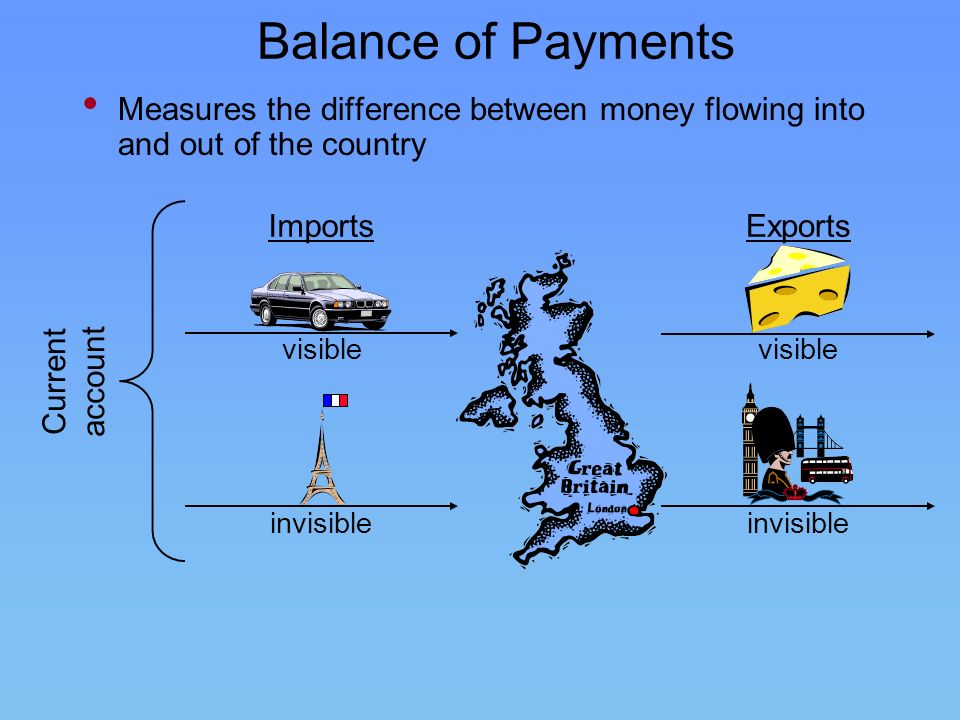 Balance of Payments Measures the difference between money flowing into and out of the country ImportsExports visible invisible visible Current account