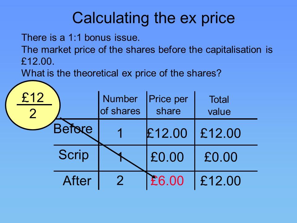 Calculating the ex price There is a 1:1 bonus issue. The market price of the shares before the capitalisation is £12.00. What is the theoretical ex pr