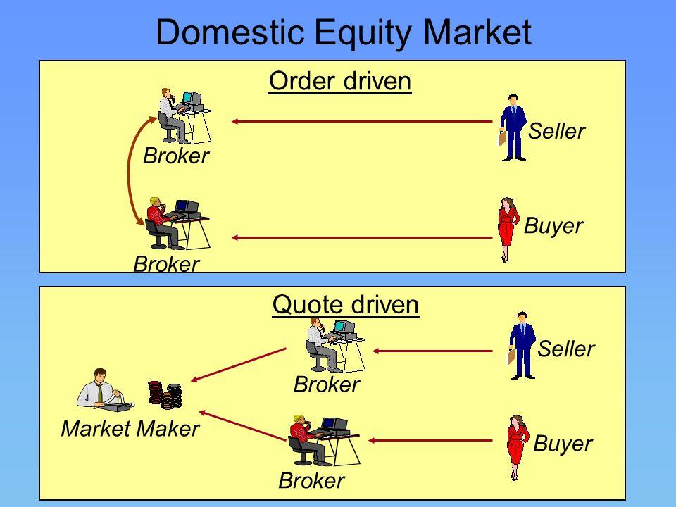 37 Broker Buyer Seller Order driven Buyer Seller Broker Market Maker Quote driven Domestic Equity Market