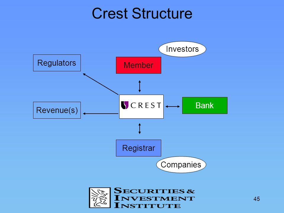 45 Member Crest Structure Investors Companies Bank Registrar Regulators Revenue(s)