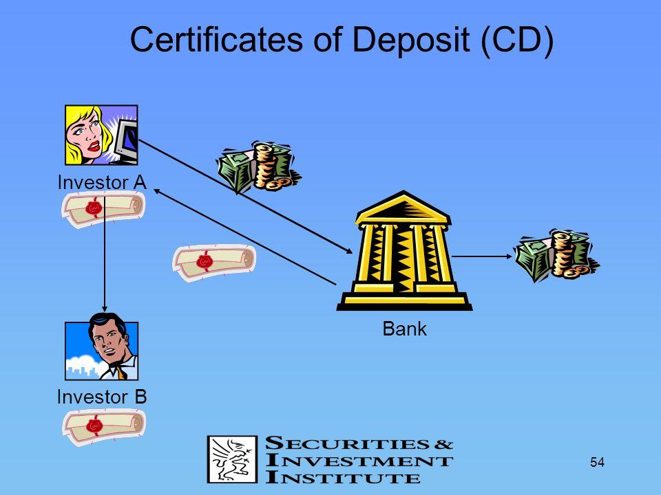 54 Certificates of Deposit (CD) Investor A Investor B Bank