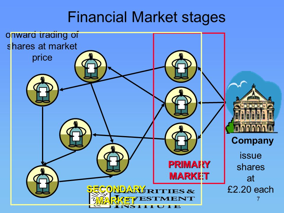 7 Financial Market stages onward trading of shares at market price Company issue shares at £2.20 each PRIMARYMARKET SECONDARYMARKET