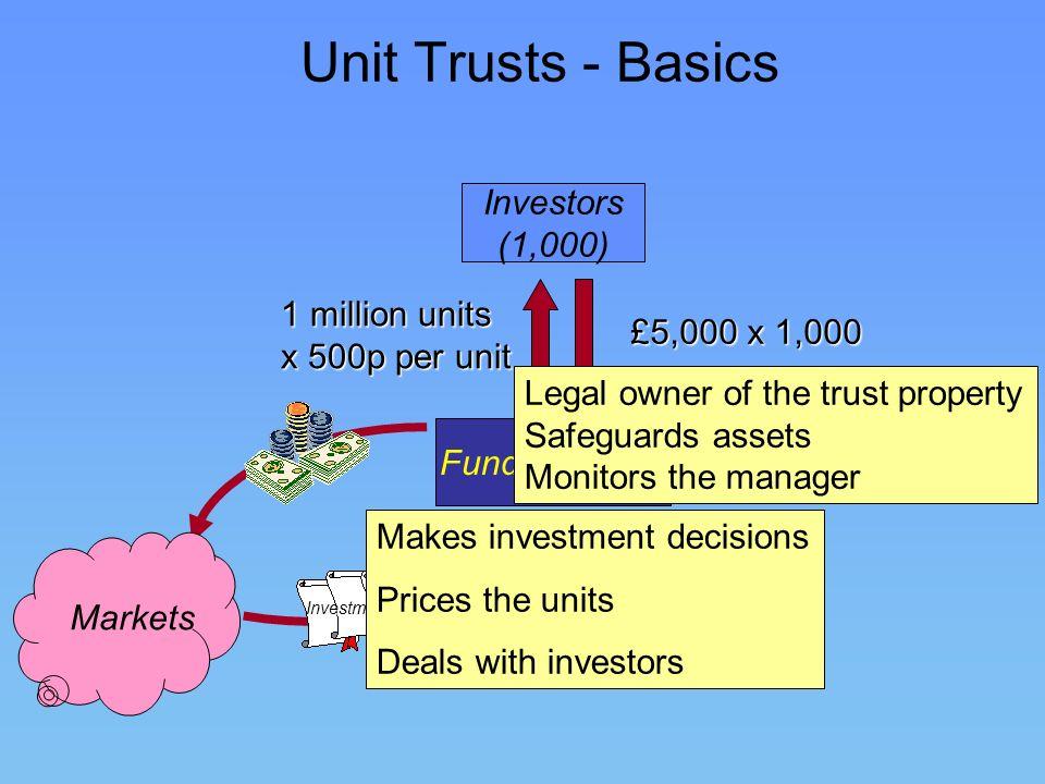 Unit Trusts - Basics Investors (1,000) Fund Manager £5,000 x 1,000 1 million units x 500p per unit Investments TrusteeInvestments Markets Makes invest