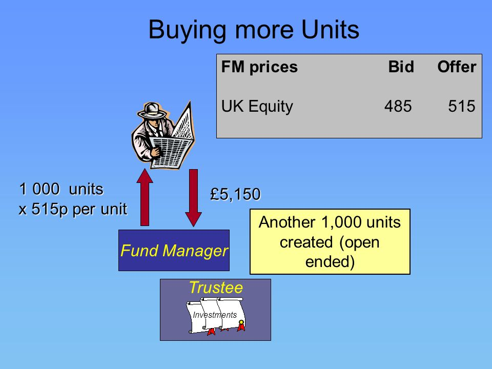 Buying more Units Fund Manager TrusteeInvestments FM prices Bid Offer UK Equity 485 515 £5,150 1 000 units x 515p per unit Another 1,000 units created