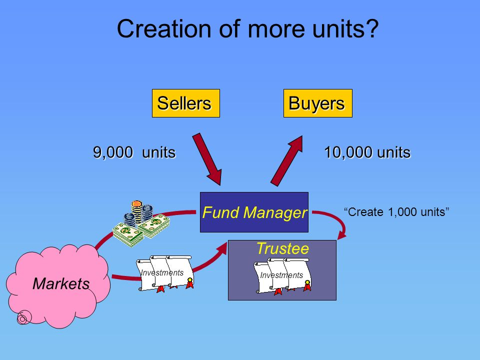 Creation of more units? Fund Manager TrusteeInvestments 10,000 units 9,000 units BuyersSellers Create 1,000 units Investments Markets