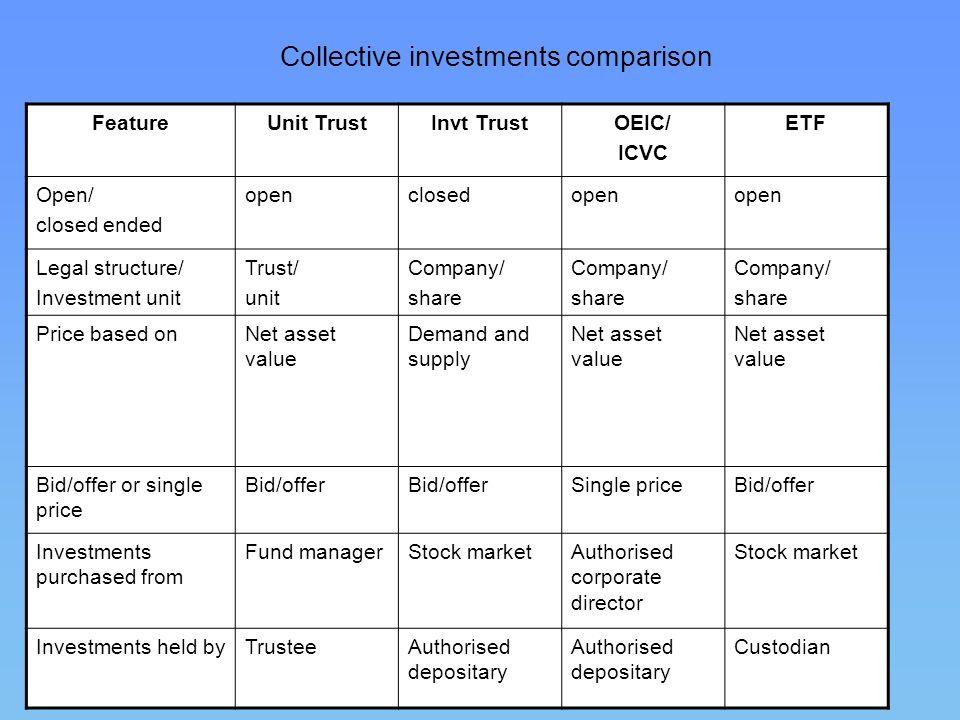 82 Collective investments comparison FeatureUnit TrustInvt TrustOEIC/ ICVC ETF Open/ closed ended openclosedopen Legal structure/ Investment unit Trus