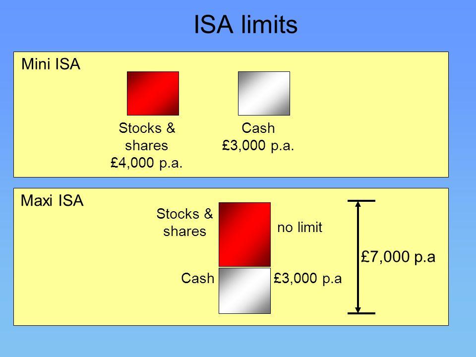 ISA limits Mini ISA Stocks & shares £4,000 p.a. Cash £3,000 p.a. Maxi ISA Stocks & shares no limit Cash£3,000 p.a £7,000 p.a
