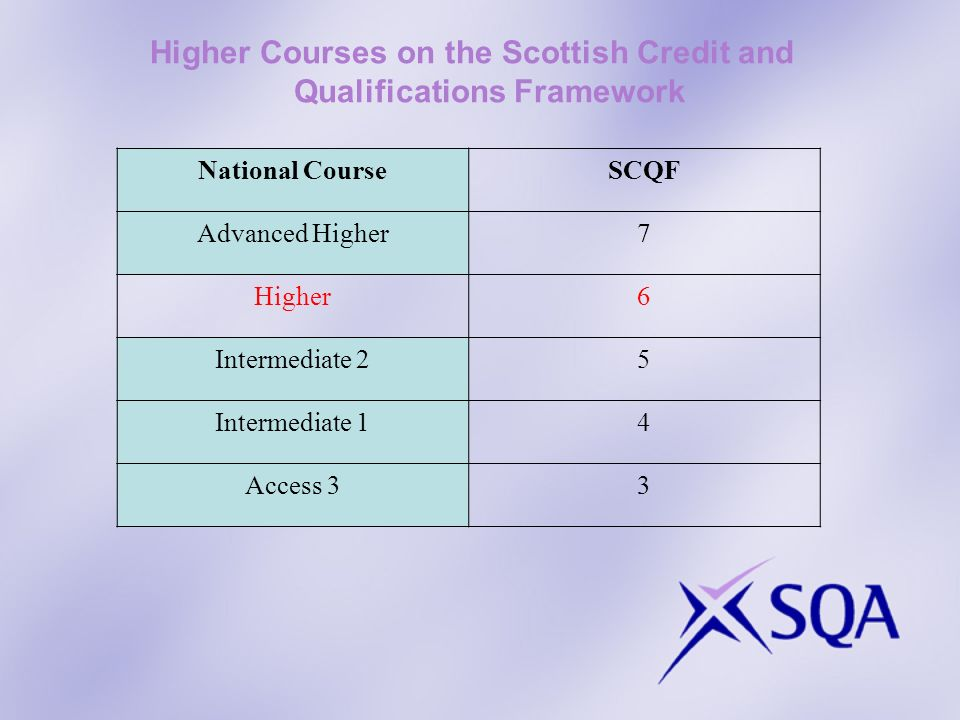Higher Courses on the Scottish Credit and Qualifications Framework National CourseSCQF Advanced Higher7 Higher6 Intermediate 25 Intermediate 14 Access