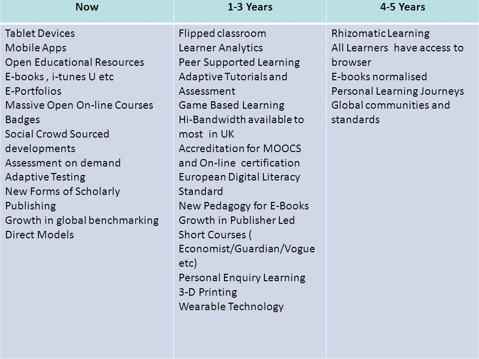 Now1-3 Years4-5 Years Tablet Devices Mobile Apps Open Educational Resources E-books, i-tunes U etc E-Portfolios Massive Open On-line Courses Badges So