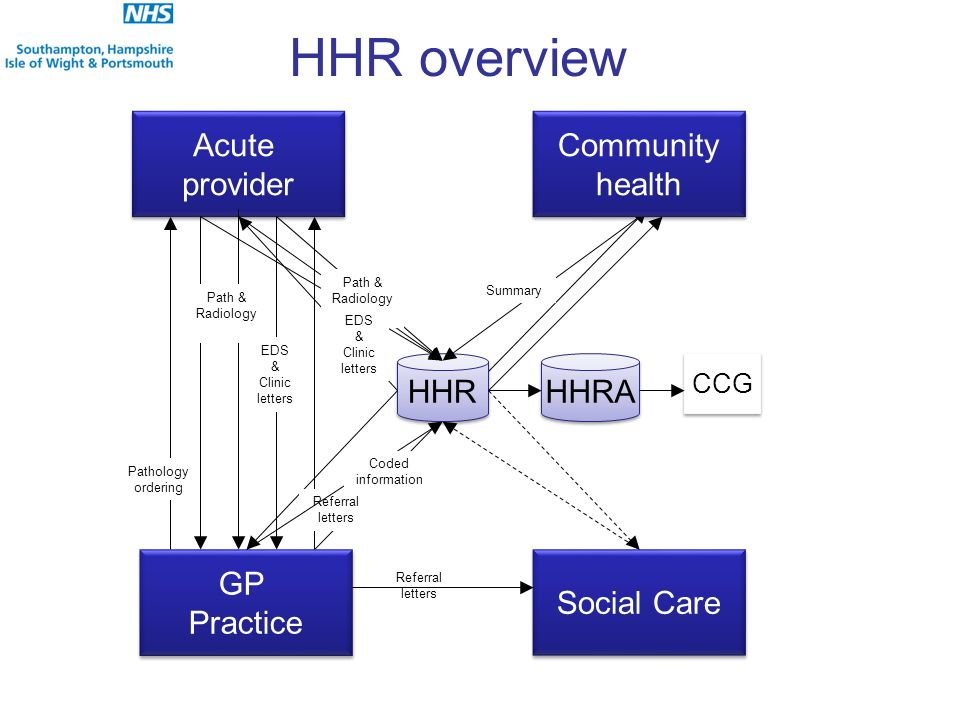 HHR overview Acute provider Acute provider HHR Path & Radiology Pathology ordering EDS & Clinic letters HHRA CCG Community health Community health Referral letters GP Practice GP Practice Social Care Referral letters Path & Radiology EDS & Clinic letters Summary Coded information