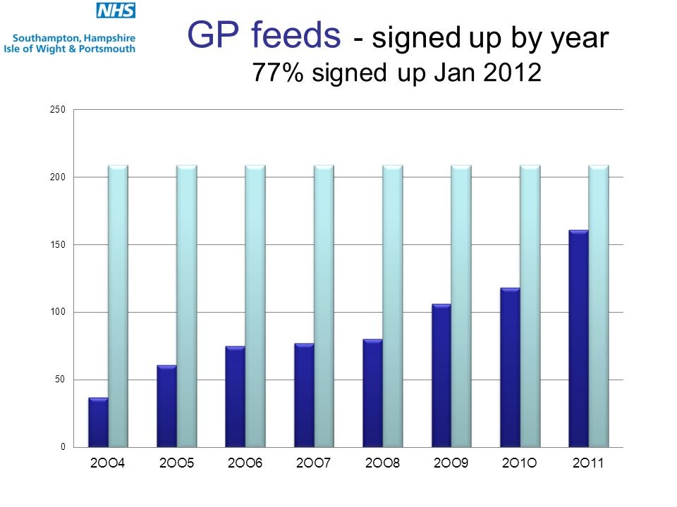 GP feeds - signed up by year 77% signed up Jan 2012
