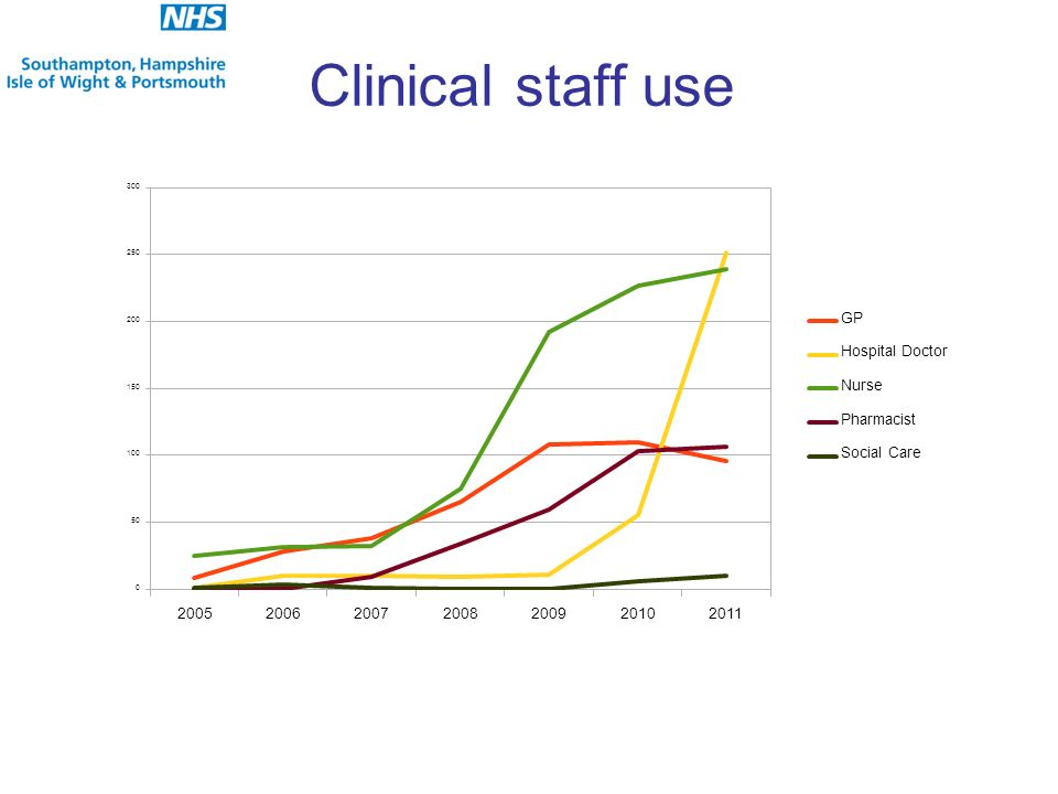 Clinical staff use