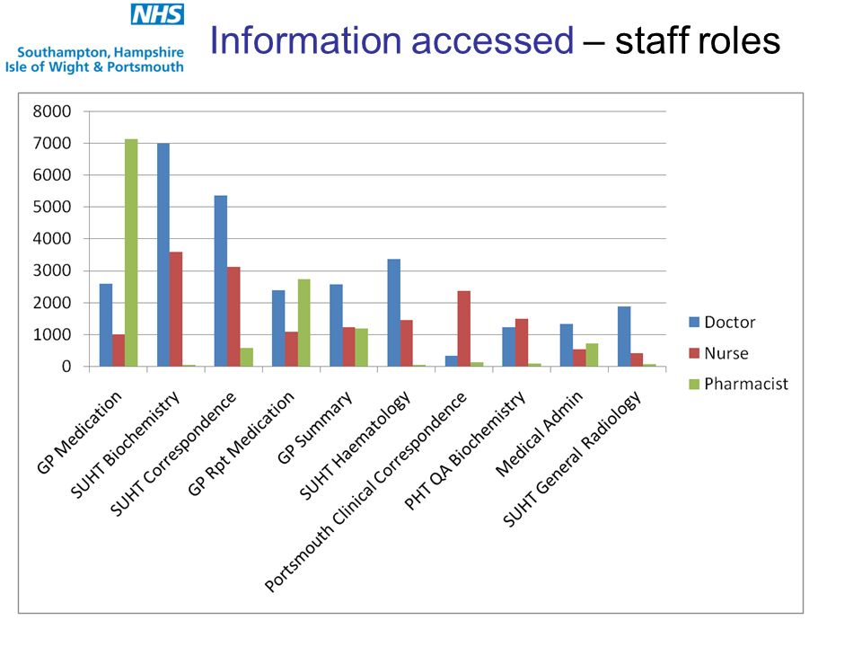 Information accessed – staff roles