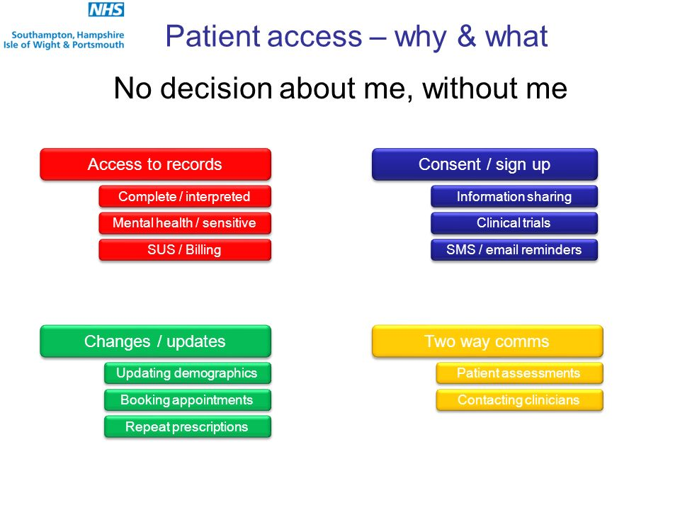 Patient access – why & what No decision about me, without me Changes / updates Booking appointments Repeat prescriptions Updating demographics Consent