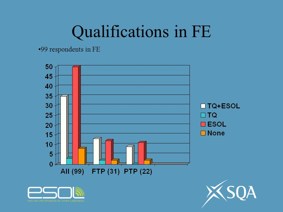 Qualifications in FE 99 respondents in FE
