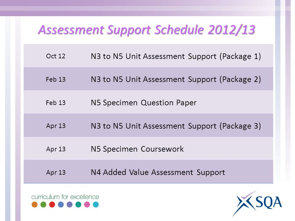 Assessment Support Schedule 2012/13 Oct 12 N3 to N5 Unit Assessment Support (Package 1) Feb 13 N3 to N5 Unit Assessment Support (Package 2) Feb 13 N5 Specimen Question Paper Apr 13 N3 to N5 Unit Assessment Support (Package 3) Apr 13 N5 Specimen Coursework Apr 13 N4 Added Value Assessment Support