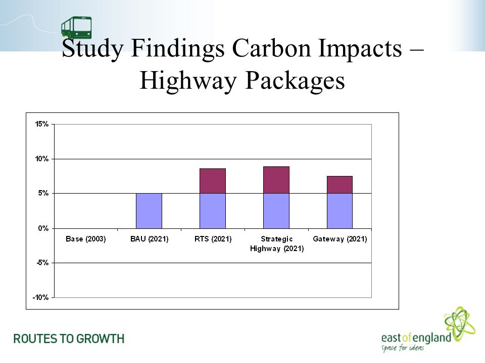 Study Findings Carbon Impacts – Highway Packages
