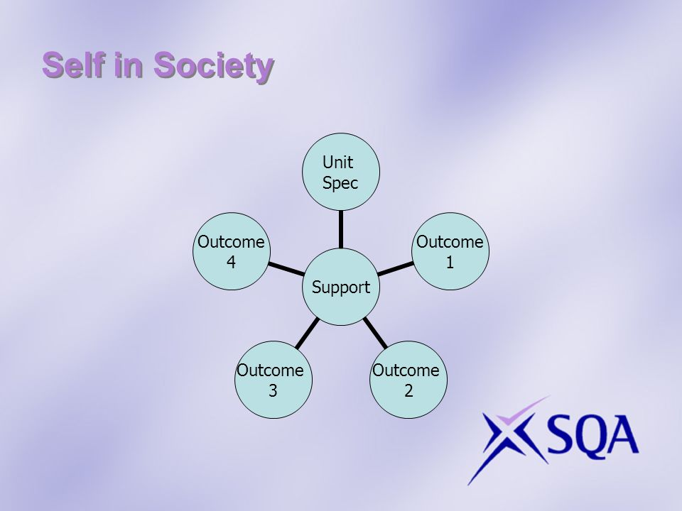 Self in Society Support Unit Spec Outcome 1 Outcome 2 Outcome 3 Outcome 4