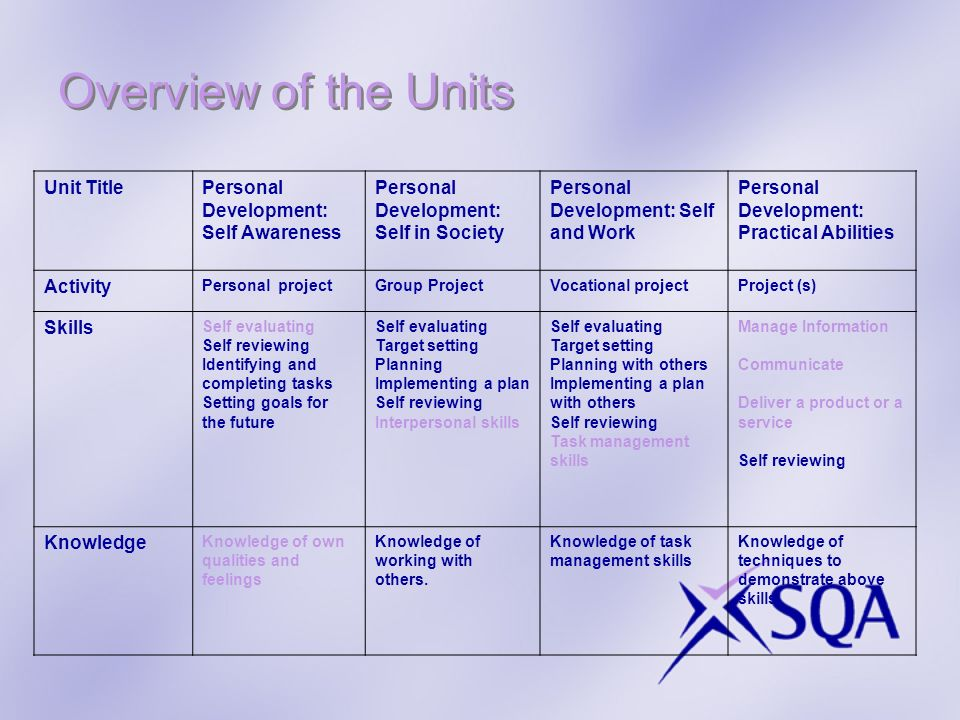 Overview of the Units Unit TitlePersonal Development: Self Awareness Personal Development: Self in Society Personal Development: Self and Work Persona