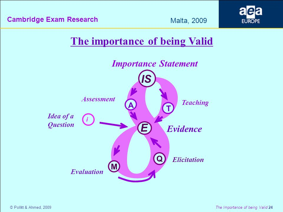 Cambridge Exam Research Malta, 2009 © Pollitt & Ahmed, 2009 The Importance of being Valid 24 8 The importance of being Valid E Q i M Idea of a Question Evaluation Elicitation IS A Importance Statement Teaching T Assessment Evidence