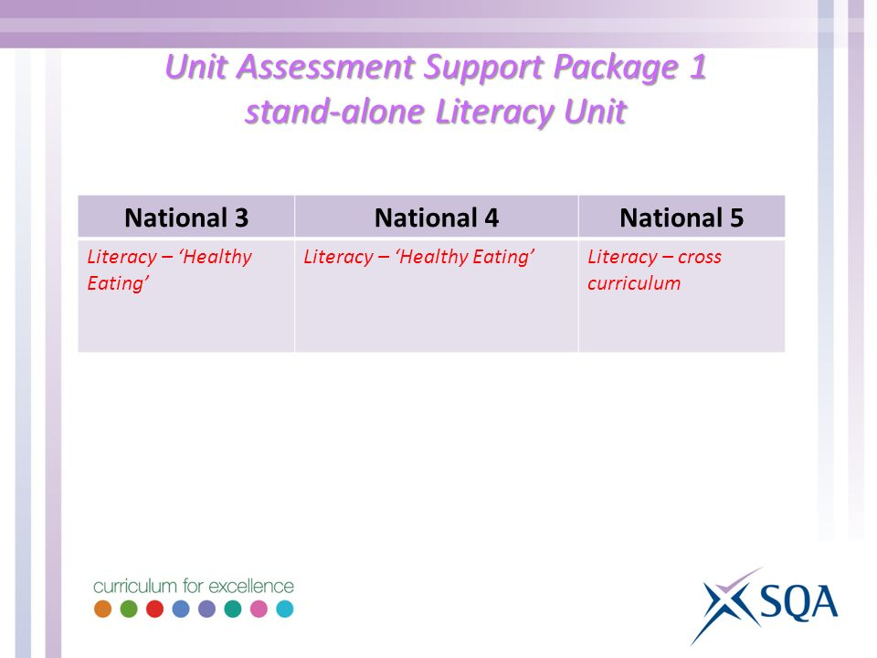 Unit Assessment Support Package 1 stand-alone Literacy Unit National 3National 4National 5 Literacy – Healthy Eating Literacy – cross curriculum