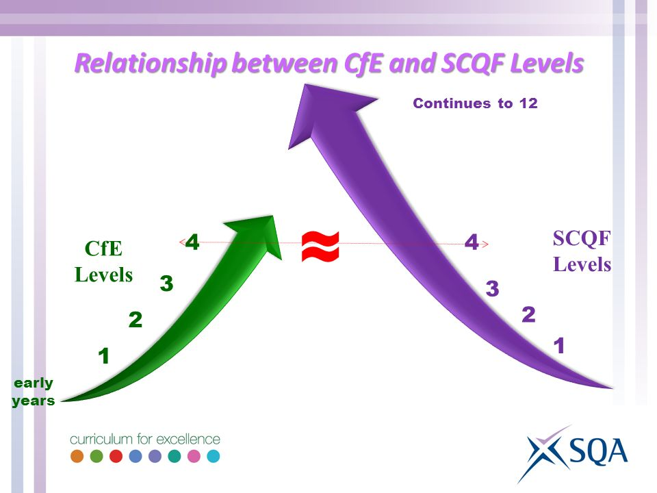 CfE Levels early years 1 2 3 4 SCQF Levels 1 2 3 4 Continues to 12 Relationship between CfE and SCQF Levels