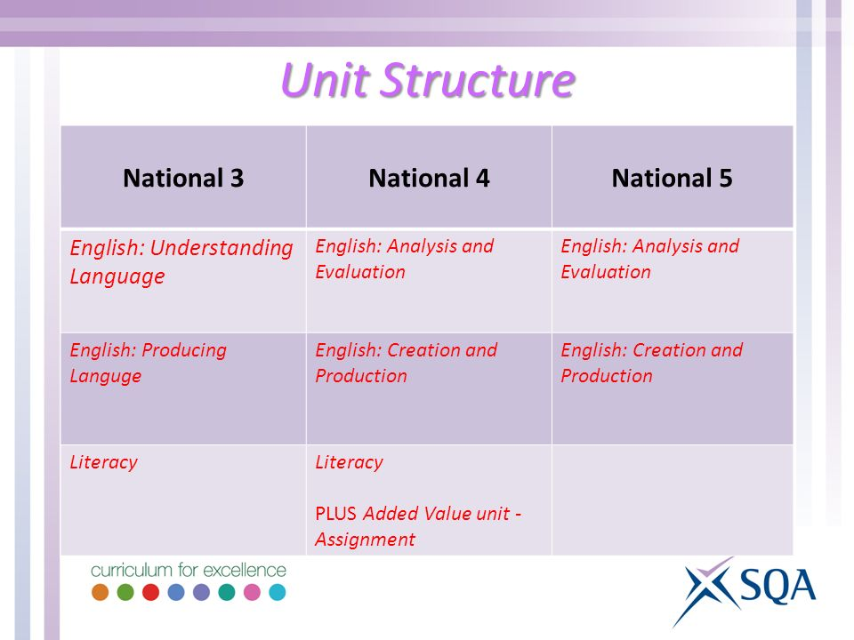 Unit Structure National 3National 4National 5 English: Understanding Language English: Analysis and Evaluation English: Producing Languge English: Cre
