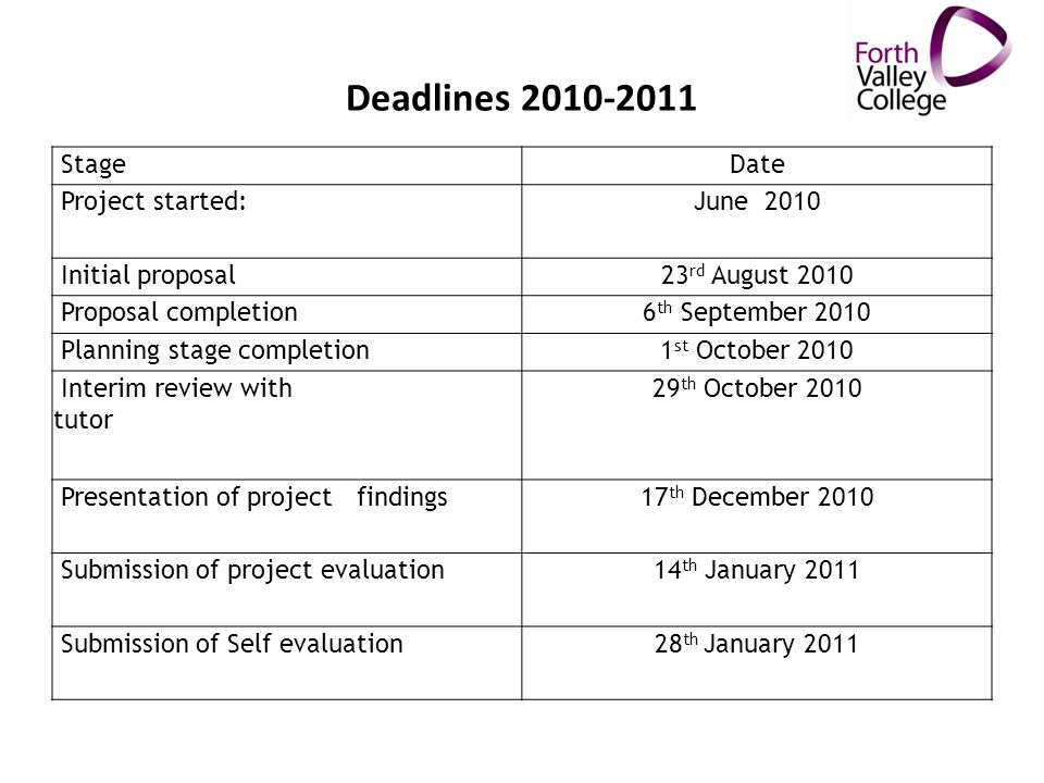 Deadlines 2010-2011 StageDate Project started: June 2010 Initial proposal23 rd August 2010 Proposal completion6 th September 2010 Planning stage completion 1 st October 2010 Interim review with tutor 29 th October 2010 Presentation of project findings 17 th December 2010 Submission of project evaluation 14 th January 2011 Submission of Self evaluation 28 th January 2011